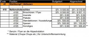 NR2015 Wahlkampfbudget